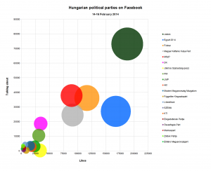 Likes versus 'Talking about it': engagement of Facebook followers
