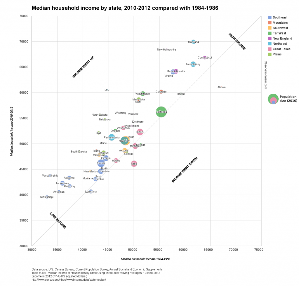 Chart: Median household income by state, in 1984-1986 and 2010-2012