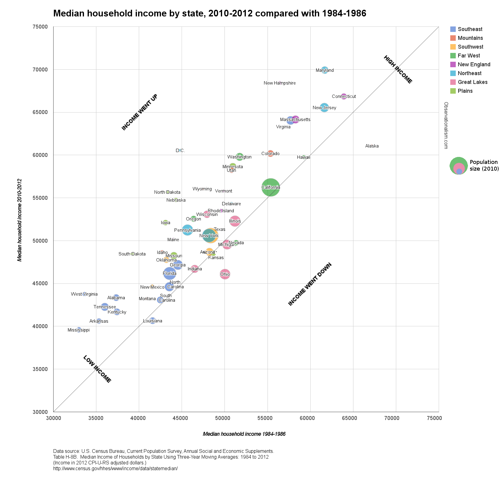 Workbook median household income chart median household income by state in 1984 1986 and 2010 2012 nvjuhfo Gallery