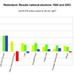Reiderland, national elections 1998 and 2002 - did NCPN voters switch to the LPF?