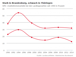 Strong in Brandenburg, weak in Thüringen - SPD state election results since 1990