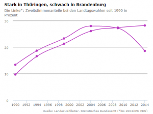 Strong in Thüringen, weak in Brandenburg - Left Party state election results since 1990