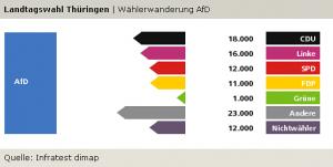 Wählerwanderung, AfD: Thüringen