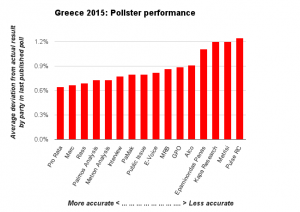 Chart: Greece 2015 elections: Pollster performance