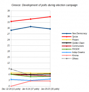 Greece election polls chart