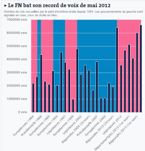 Record number of votes for the Front National